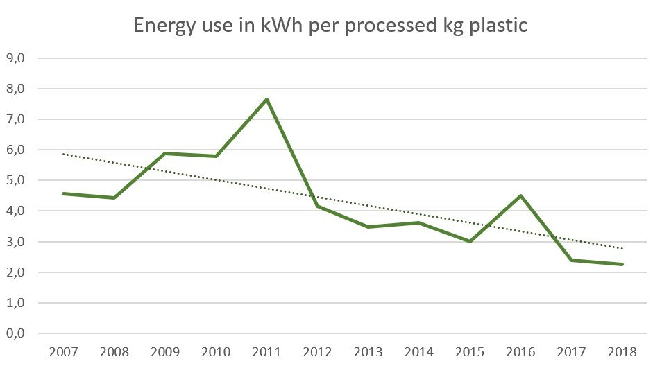 Reduction of energy cost per kg plastic